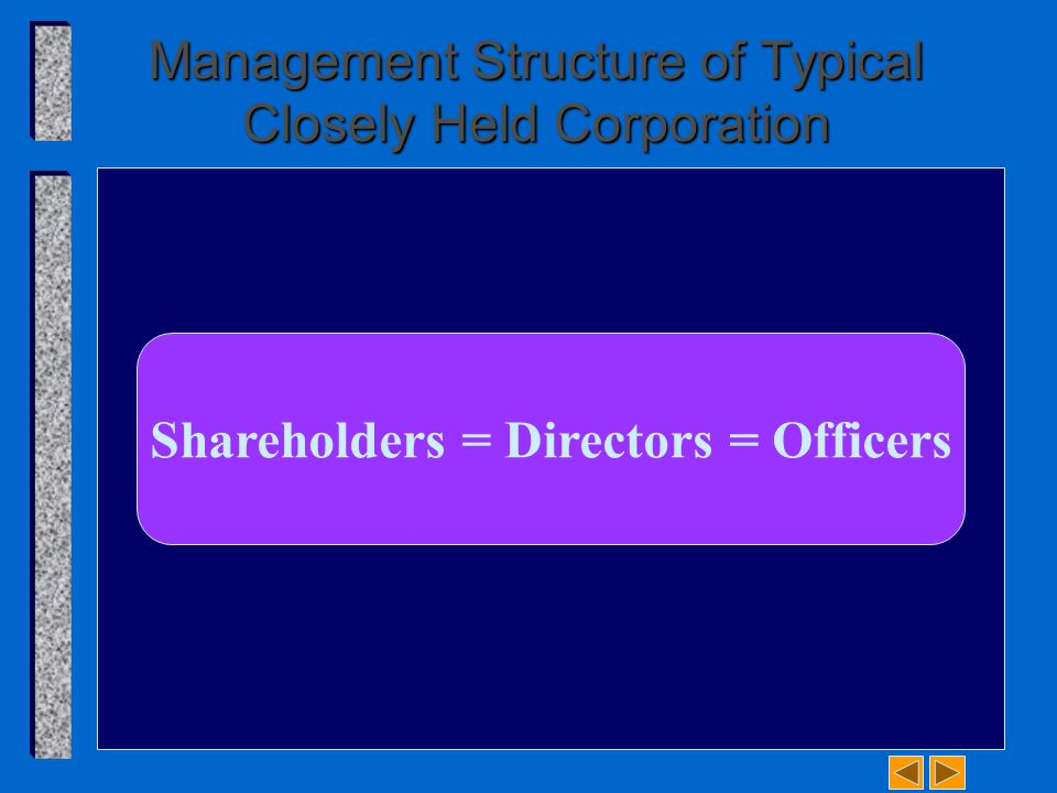Management Structure of Typical Closely Held Corporation Shareholders = Directors = Officers