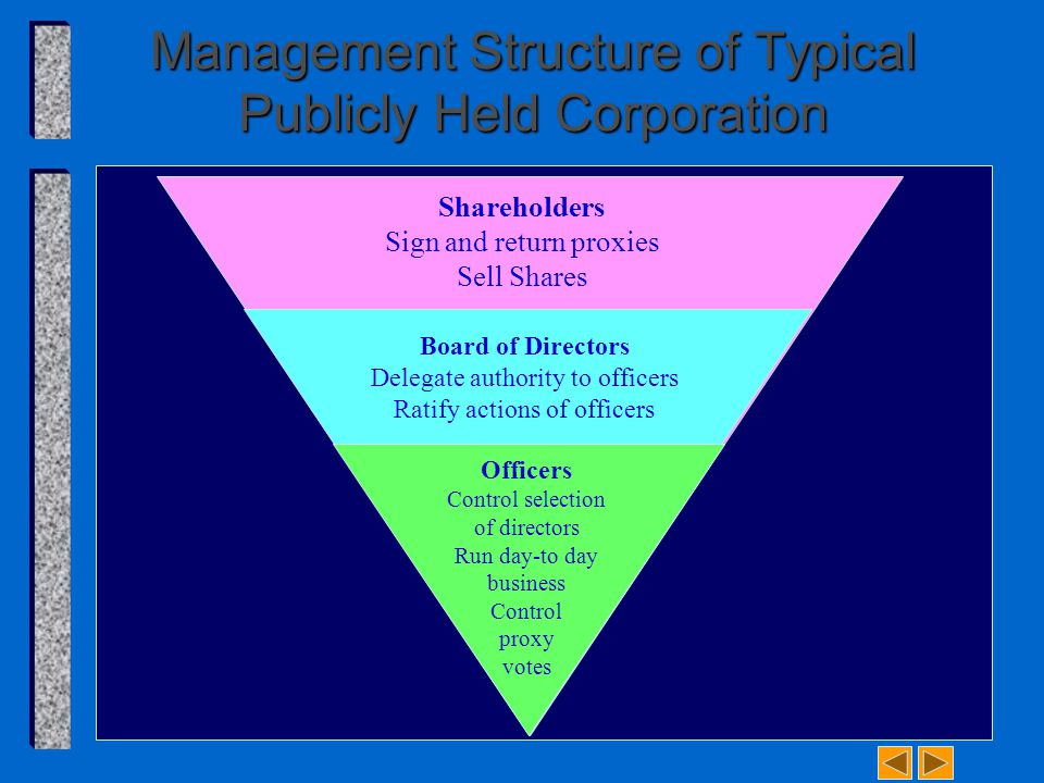Management Structure of Typical Publicly Held Corporation Shareholders Sign and return proxies Sell Shares Board of Directors Delegate authority to of