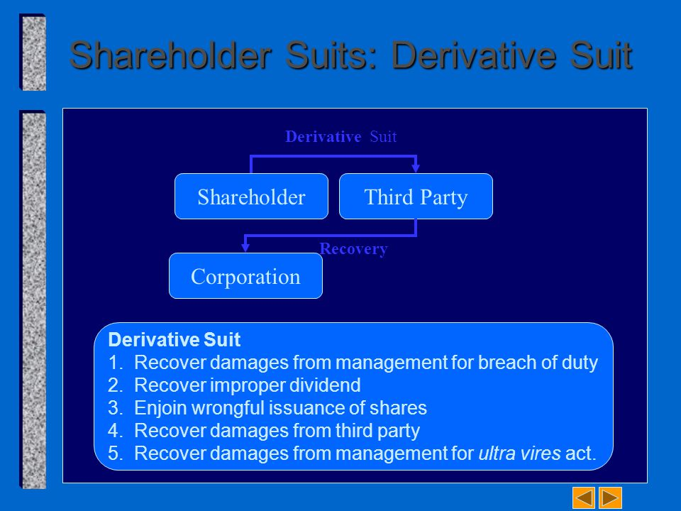 Shareholder Suits: Derivative Suit ShareholderThird Party Corporation Derivative Suit 1. Recover damages from management for breach of duty 2. Recover