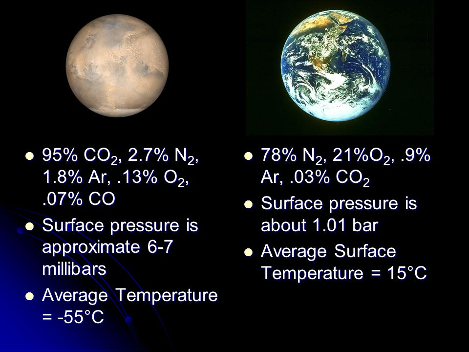 95% CO 2, 2.7% N 2, 1.8% Ar,.13% O 2,.07% CO 95% CO 2, 2.7% N 2, 1.8% Ar,.13% O 2,.07% CO Surface pressure is approximate 6-7 millibars Surface pressure is approximate 6-7 millibars Average Temperature = -55°C Average Temperature = -55°C 78% N 2, 21%O 2,.9% Ar,.03% CO 2 78% N 2, 21%O 2,.9% Ar,.03% CO 2 Surface pressure is about 1.01 bar Surface pressure is about 1.01 bar Average Surface Temperature = 15°C Average Surface Temperature = 15°C