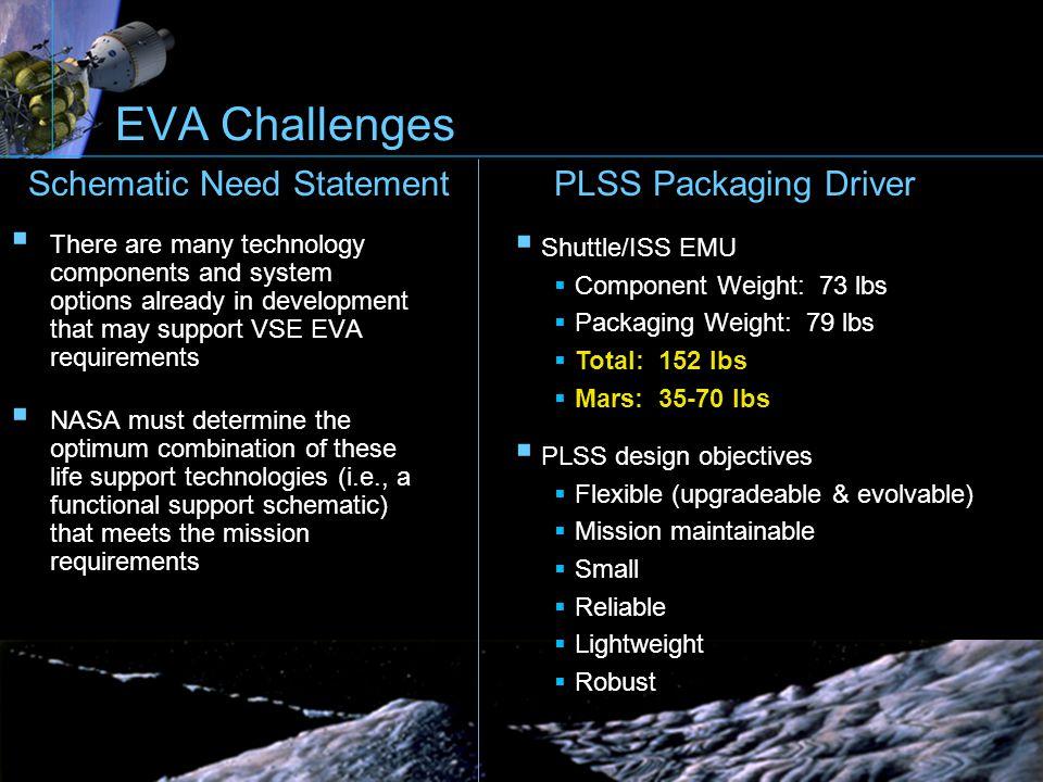 Shuttle/ISS EMU Component Weight: 73 lbs Packaging Weight: 79 lbs Total: 152 lbs Mars: 35-70 lbs PLSS design objectives Flexible (upgradeable & evolva
