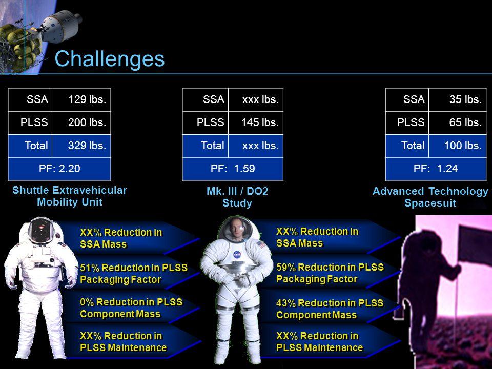 XX% Reduction in SSA Mass XX% Reduction in SSA Mass 51% Reduction in PLSS Packaging Factor 51% Reduction in PLSS Packaging Factor 0% Reduction in PLSS