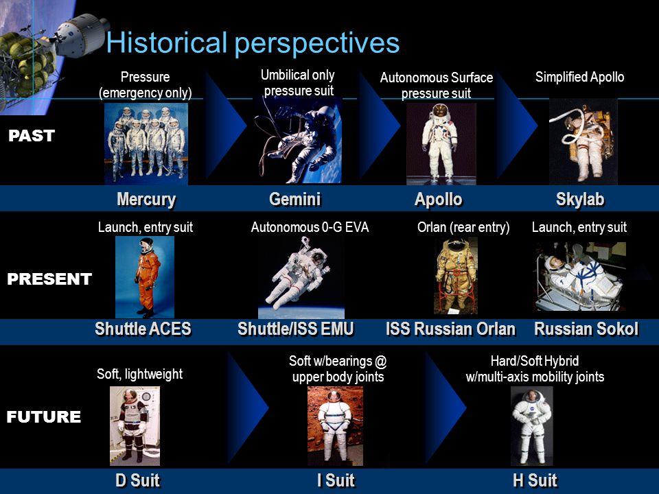 Historical perspectives Pressure (emergency only) Mercury Gemini Apollo Skylab PAST PRESENT FUTURE Shuttle ACES Shuttle/ISS EMU D Suit I Suit H Suit U