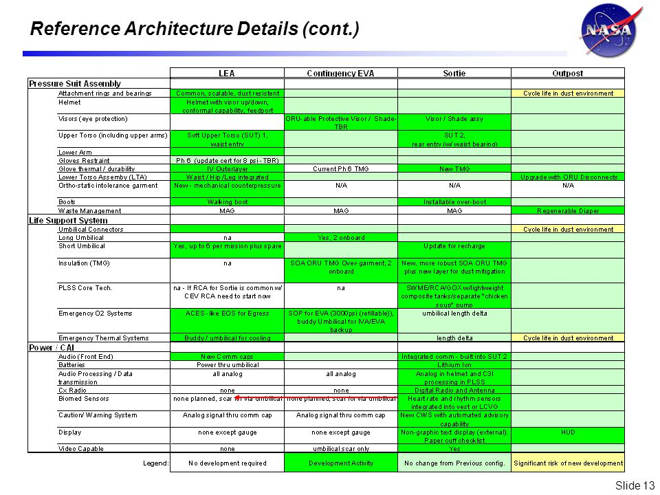 Slide 13 Reference Architecture Details (cont.)