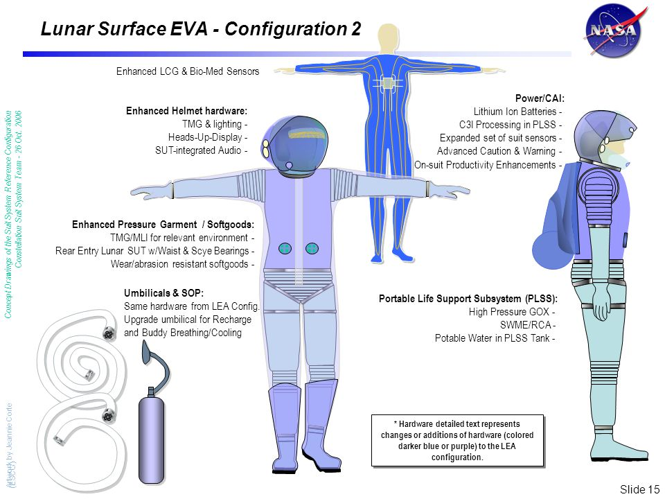 Slide 15 Lunar Surface EVA - Configuration 2 Enhanced Helmet hardware: TMG & lighting - Heads-Up-Display - SUT-integrated Audio - Enhanced Pressure Garment / Softgoods: TMG/MLI for relevant environment - Rear Entry Lunar SUT w/Waist & Scye Bearings - Wear/abrasion resistant softgoods - Enhanced LCG & Bio-Med Sensors Portable Life Support Subsystem (PLSS): High Pressure GOX - SWME/RCA - Potable Water in PLSS Tank - Power/CAI: Lithium Ion Batteries - C3I Processing in PLSS - Expanded set of suit sensors - Advanced Caution & Warning - On-suit Productivity Enhancements - Umbilicals & SOP: Same hardware from LEA Config.