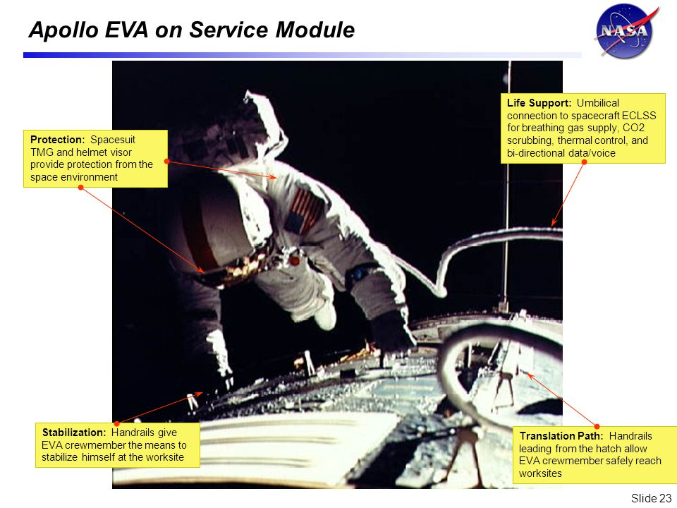 Slide 23 Life Support: Umbilical connection to spacecraft ECLSS for breathing gas supply, CO2 scrubbing, thermal control, and bi-directional data/voice Stabilization: Handrails give EVA crewmember the means to stabilize himself at the worksite Translation Path: Handrails leading from the hatch allow EVA crewmember safely reach worksites Protection: Spacesuit TMG and helmet visor provide protection from the space environment Apollo EVA on Service Module