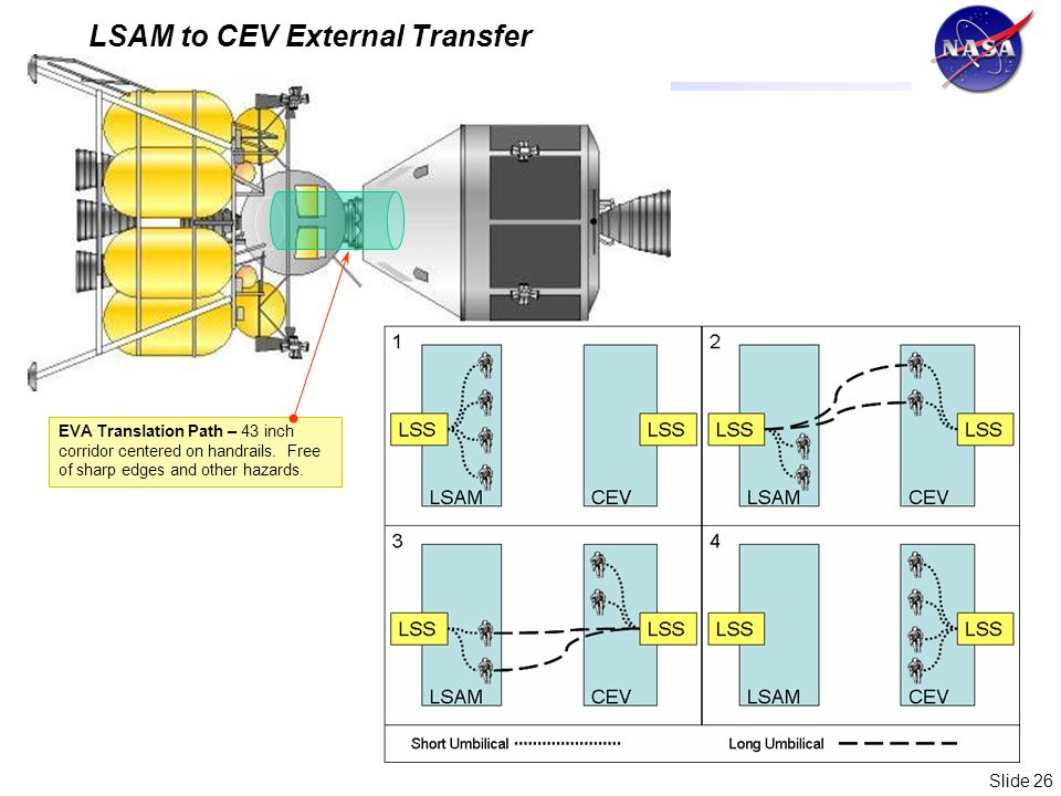 Slide 26 LSAM to CEV External Transfer EVA Translation Path – 43 inch corridor centered on handrails.