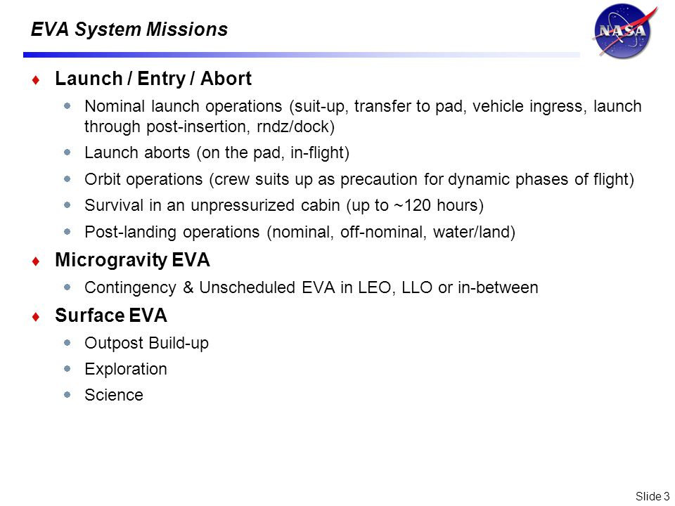 Slide 3 EVA System Missions Launch / Entry / Abort Nominal launch operations (suit-up, transfer to pad, vehicle ingress, launch through post-insertion, rndz/dock) Launch aborts (on the pad, in-flight) Orbit operations (crew suits up as precaution for dynamic phases of flight) Survival in an unpressurized cabin (up to ~120 hours) Post-landing operations (nominal, off-nominal, water/land) Microgravity EVA Contingency & Unscheduled EVA in LEO, LLO or in-between Surface EVA Outpost Build-up Exploration Science
