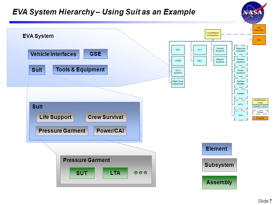 Slide 7 7 EVA System Hierarchy – Using Suit as an Example EVA System Element Subsystem Assembly Tools & Equipment Vehicle Interfaces GSE Suit Pressure Garment Life Support Crew Survival Power/CAI Suit Pressure Garment SUT LTA