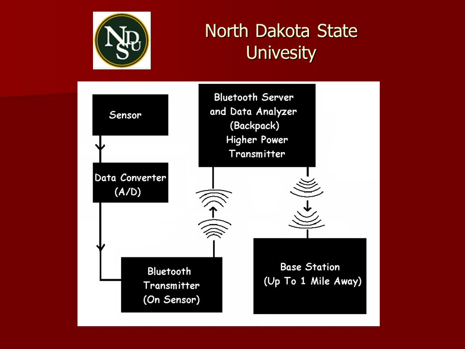 North Dakota State Univesity
