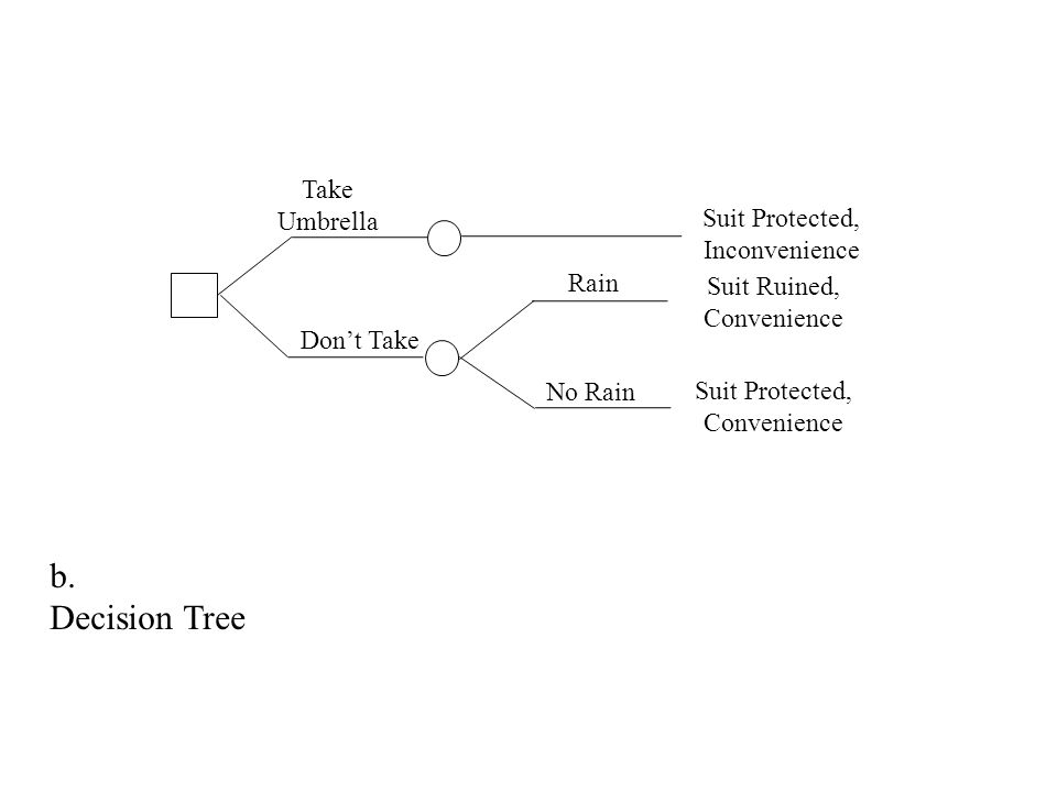 Take Umbrella Dont Take Rain No Rain Suit Protected, Inconvenience Suit Ruined, Convenience Suit Protected, Convenience b. Decision Tree