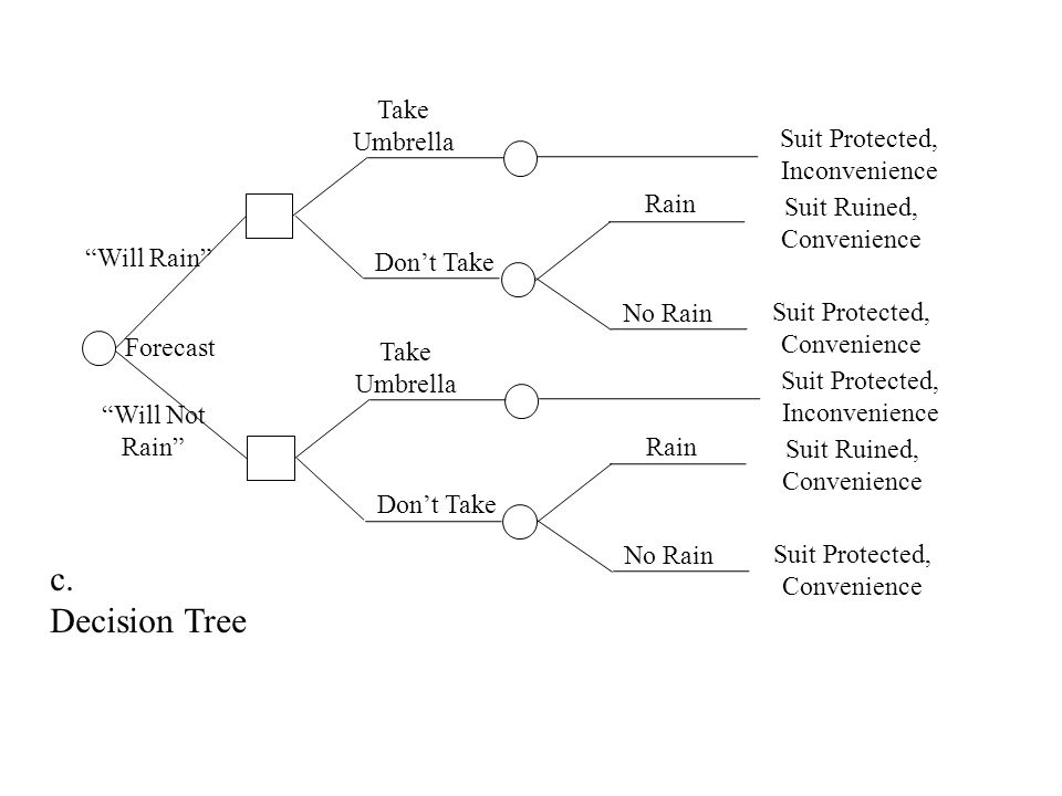 Take Umbrella Dont Take Rain No Rain Suit Protected, Inconvenience Suit Ruined, Convenience Suit Protected, Convenience c. Decision Tree Take Umbrella