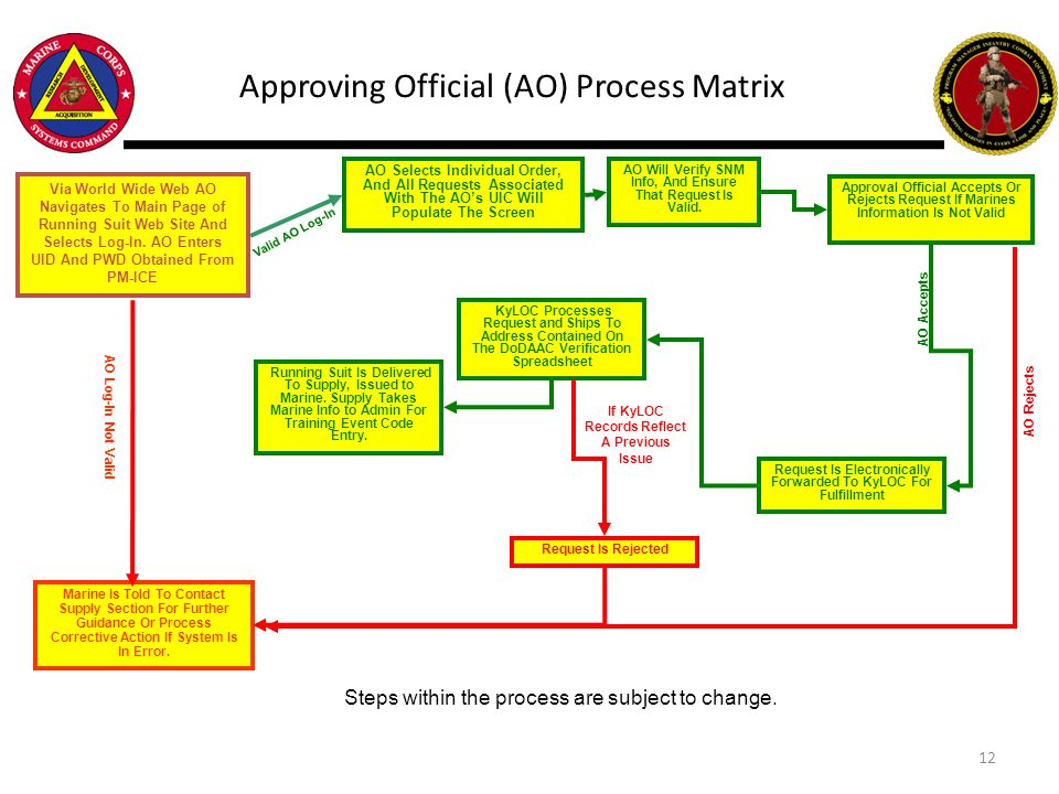 Approving Official (AO) Process Matrix Via World Wide Web AO Navigates To Main Page of Running Suit Web Site And Selects Log-In. AO Enters UID And PWD