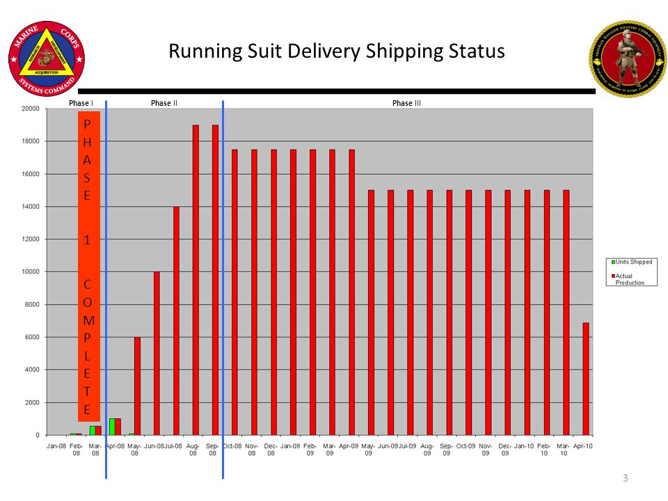 Running Suit Delivery Shipping Status PHASE 1 COMPLETEPHASE 1 COMPLETE Phase IPhase IIPhase III 3