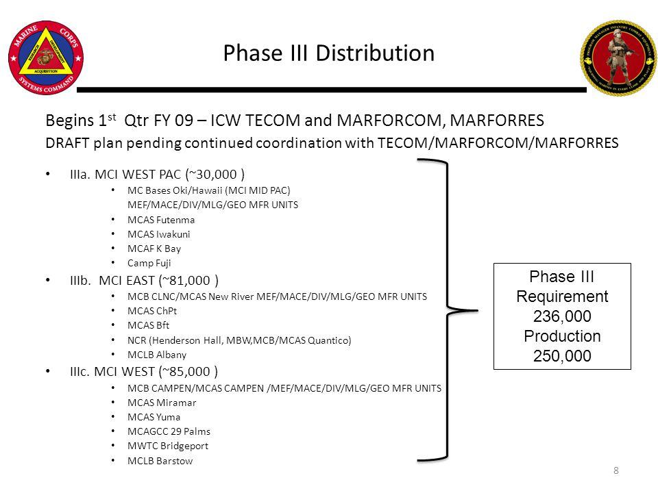Phase III Distribution Begins 1 st Qtr FY 09 – ICW TECOM and MARFORCOM, MARFORRES DRAFT plan pending continued coordination with TECOM/MARFORCOM/MARFO