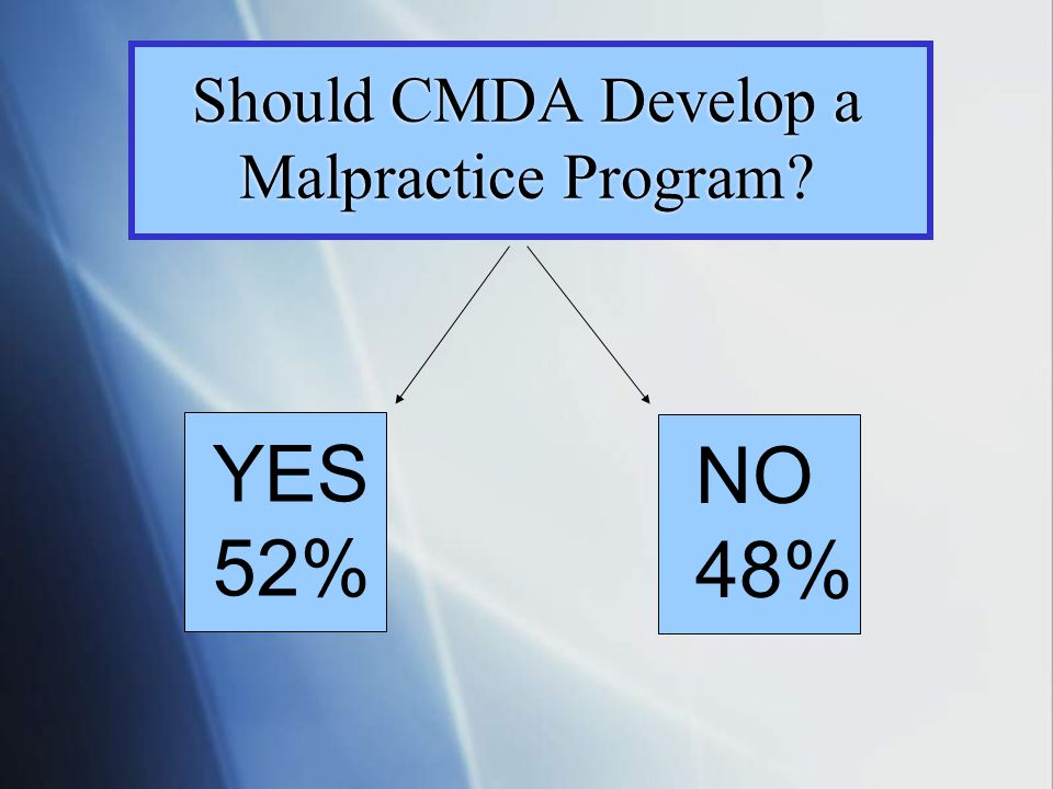 Should CMDA Develop a Malpractice Program YES 52% NO 48%