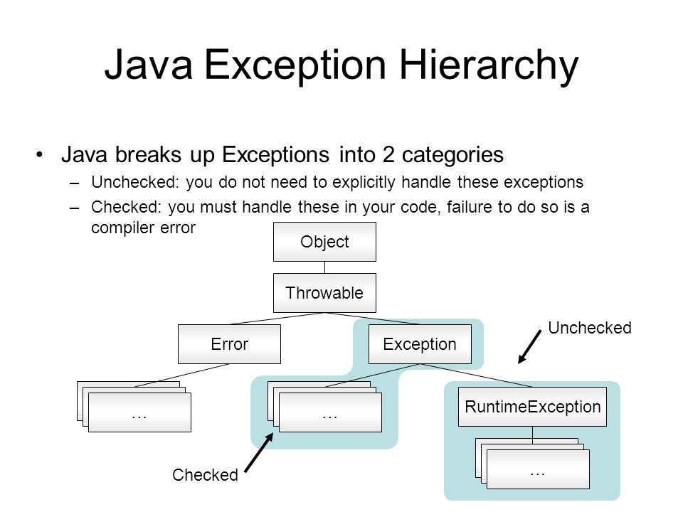 Java Exception Hierarchy Java breaks up Exceptions into 2 categories –Unchecked: you do not need to explicitly handle these exceptions –Checked: you must handle these in your code, failure to do so is a compiler error Checked Unchecked ErrorException RuntimeException Error … … … Throwable Object