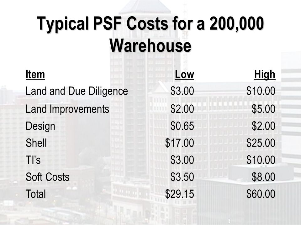 Typical PSF Costs for a 200,000 Warehouse ItemLowHigh Land and Due Diligence$3.00$10.00 Land Improvements$2.00$5.00 Design$0.65$2.00 Shell$17.00$25.00 TIs$3.00$10.00 Soft Costs$3.50$8.00 Total$29.15$60.00