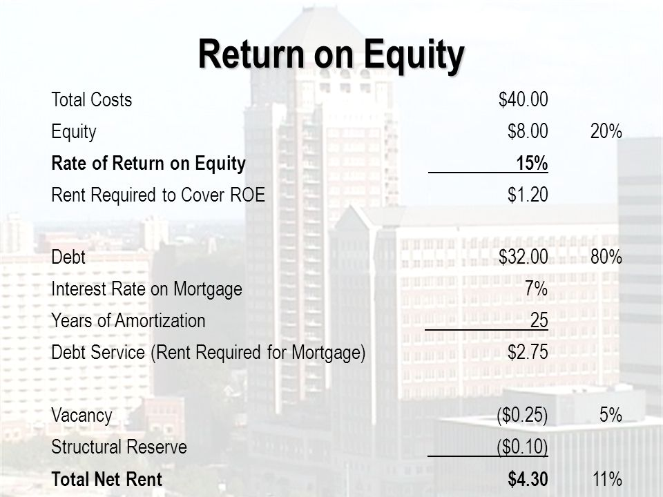 Return on Equity Total Costs$40.00 Equity$8.0020% Rate of Return on Equity 15% Rent Required to Cover ROE$1.20 Debt$32.0080% Interest Rate on Mortgage7% Years of Amortization 25 Debt Service (Rent Required for Mortgage)$2.75 Vacancy($0.25)5% Structural Reserve ($0.10) Total Net Rent$4.30 11%