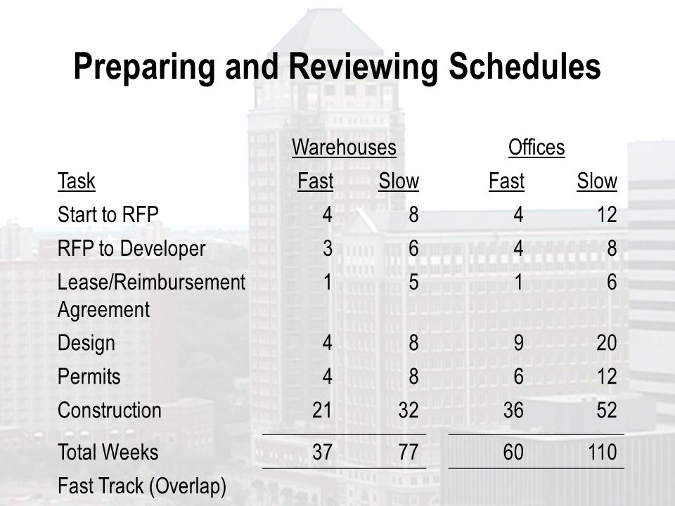 Preparing and Reviewing Schedules WarehousesOffices TaskFastSlowFastSlow Start to RFP48412 RFP to Developer3648 Lease/Reimbursement Agreement 1516 Des