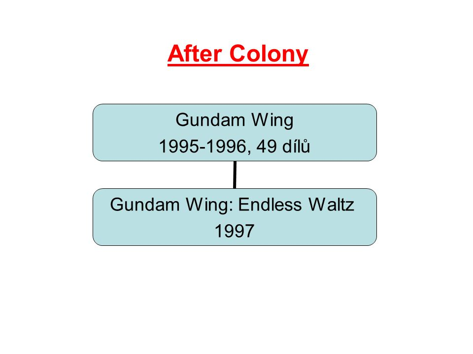 After Colony Gundam Wing 1995-1996, 49 dílů Gundam Wing: Endless Waltz 1997