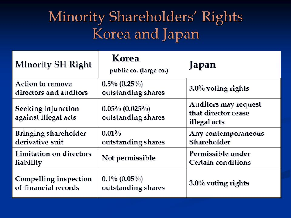 Minority Shareholders Rights Korea and Japan Minority SH Right Korea Korea public co.