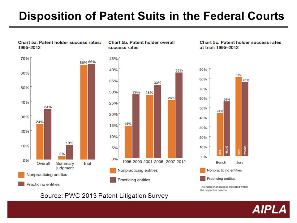 29 AIPLA Firm Logo Statistics The 403 Petitioners involved in related Federal Court litigation has filed for stays 159 times But Petitioners are very unlikely to get a stay at the ITC