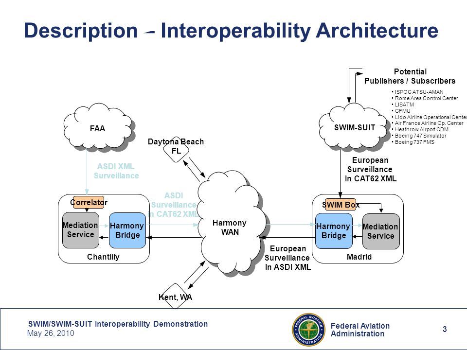 3 Federal Aviation Administration SWIM/SWIM-SUIT Interoperability Demonstration May 26, 2010 3 Description – Interoperability Architecture ASDI XML Surveillance European Surveillance In ASDI XML ASDI Surveillance in CAT62 XML European Surveillance In CAT62 XML Harmony WAN Chantilly SWIM-SUIT Harmony Bridge Harmony Bridge Mediation Service SWIM Box Mediation Service FAA Madrid Correlator Daytona Beach FL Kent, WA Potential Publishers / Subscribers ISPOC ATSU-AMAN Rome Area Control Center LISATM CFMU Lido Airline Operational Center Air France Airline Op.