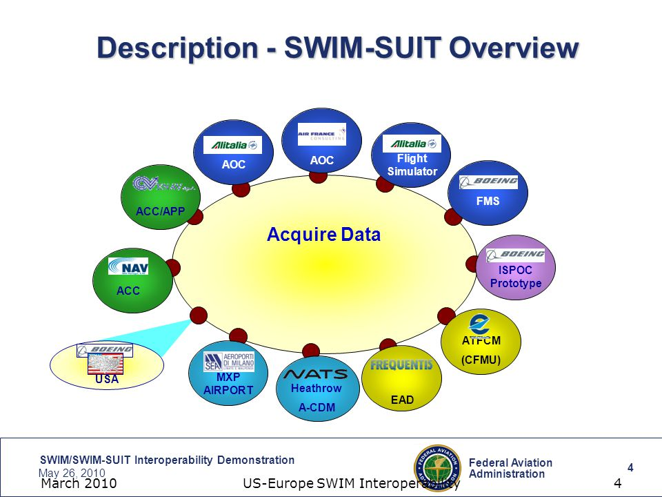 4 Federal Aviation Administration SWIM/SWIM-SUIT Interoperability Demonstration May 26, 2010 4 March 2010 US-Europe SWIM Interoperability 4 Description - SWIM-SUIT Overview ISPOC Prototype ATFCM (CFMU) ACC/APP ACC AOC Flight Simulator FMS EAD USA Acquire Data MXP AIRPORT Heathrow A-CDM