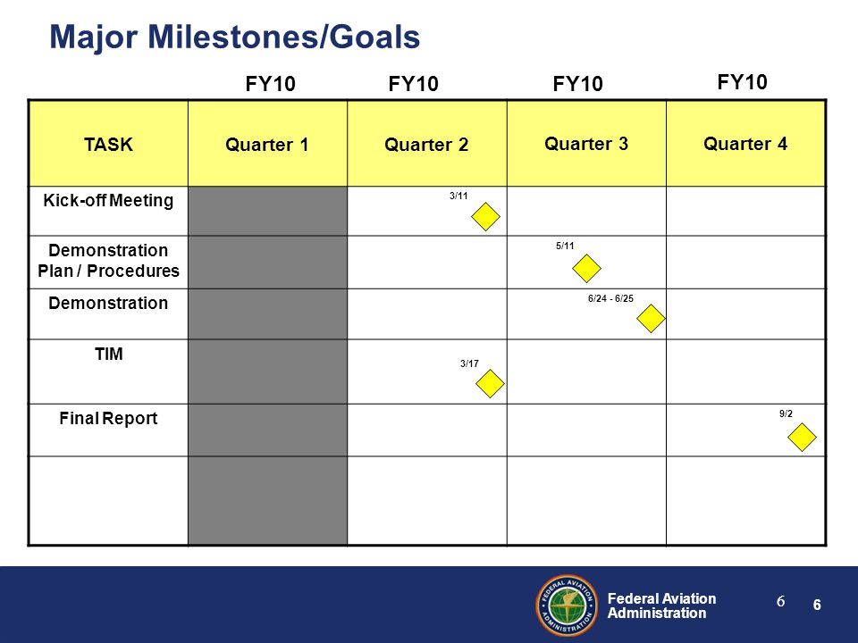 6 Federal Aviation Administration 6 Major Milestones/Goals TASKQuarter 1Quarter 2Quarter 3Quarter 4 Kick-off Meeting 3/11 Demonstration Plan / Procedures 5/11 Demonstration 6/24 - 6/25 TIM 3/17 Final Report 9/2 FY10