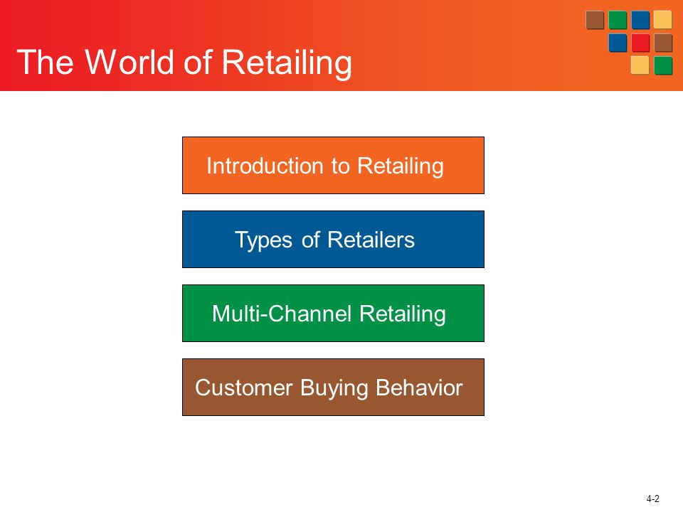 4-2 The World of Retailing Introduction to Retailing Types of Retailers Multi-Channel Retailing Customer Buying Behavior