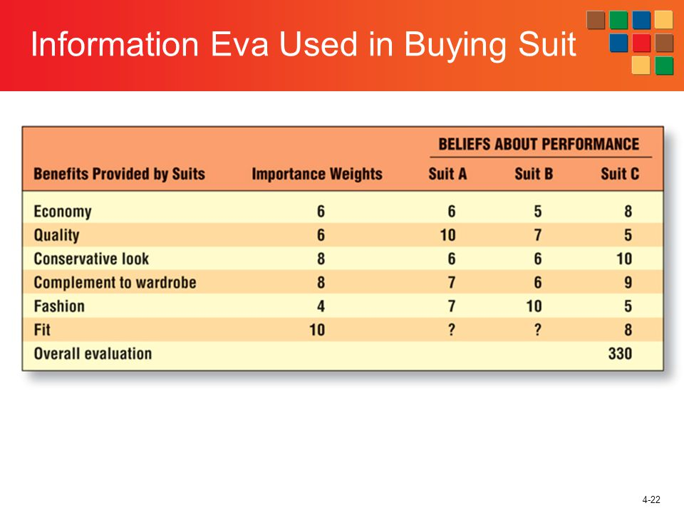 4-22 Information Eva Used in Buying Suit