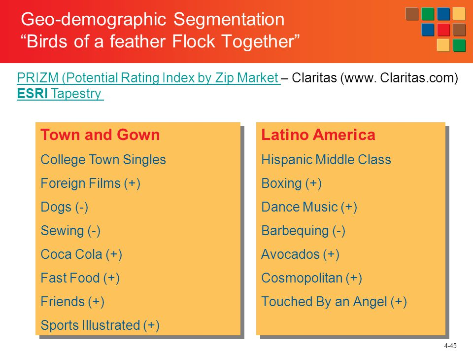 4-45 Geo-demographic Segmentation Birds of a feather Flock Together Latino America Hispanic Middle Class Boxing (+) Dance Music (+) Barbequing (-) Avo