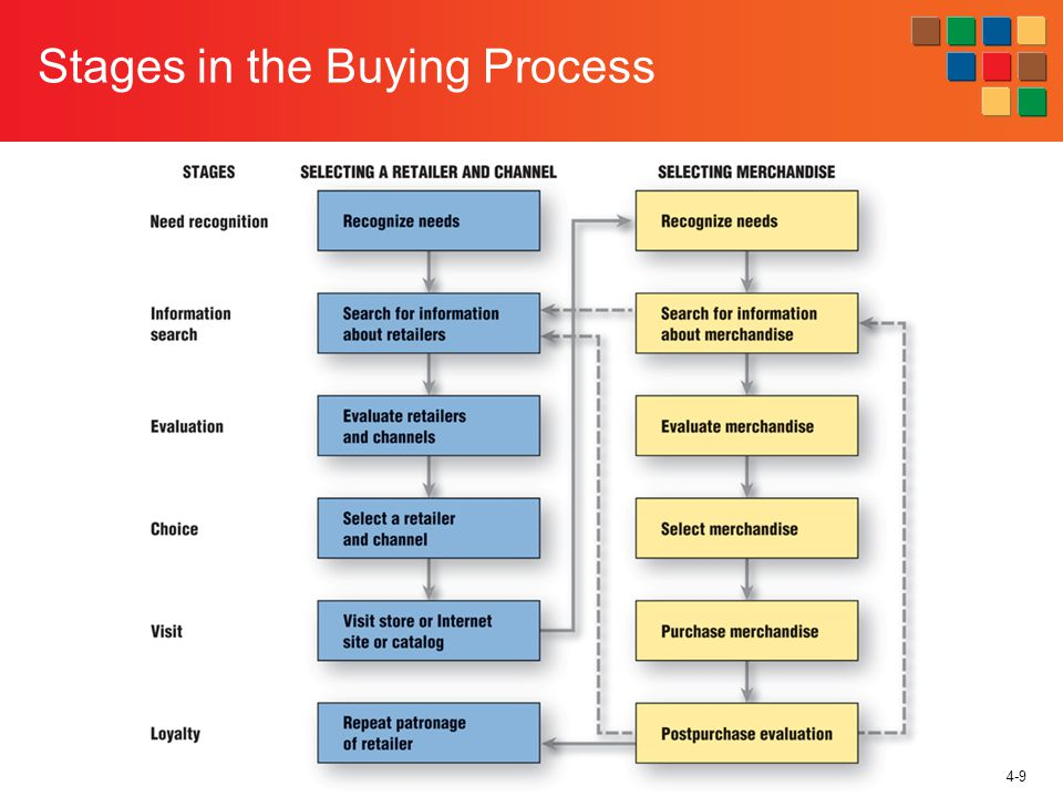 4-9 Stages in the Buying Process