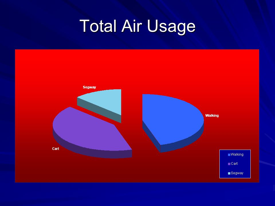 Total Air Usage