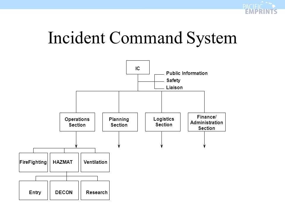 Incident Command System Operations Section Planning Section Logistics Section Finance/ Administration Section IC Public Information Safety Liaison FireFightingHAZMATVentilation EntryDECONResearch