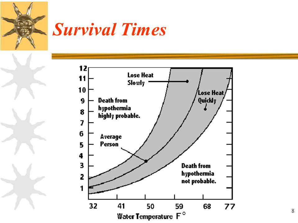8 Survival Times