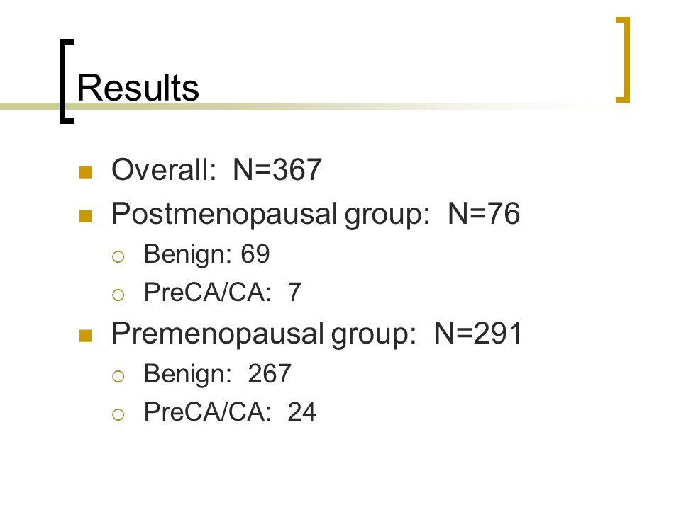 Results Overall: N=367 Postmenopausal group: N=76 Benign: 69 PreCA/CA: 7 Premenopausal group: N=291 Benign: 267 PreCA/CA: 24