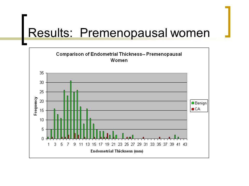 Results: Premenopausal women