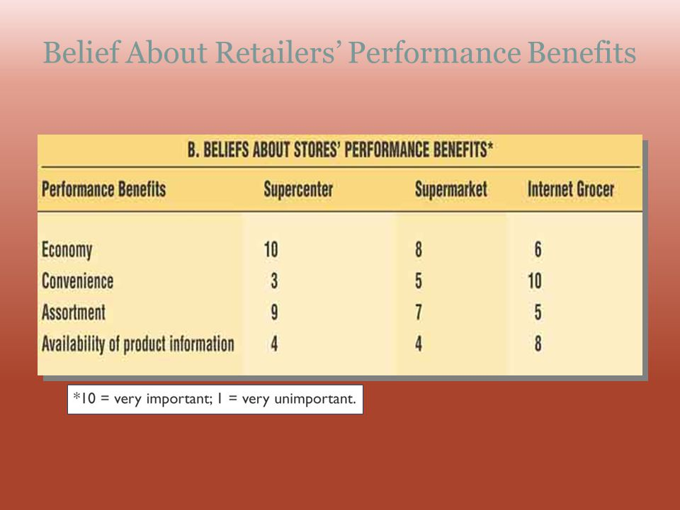 Belief About Retailers Performance Benefits
