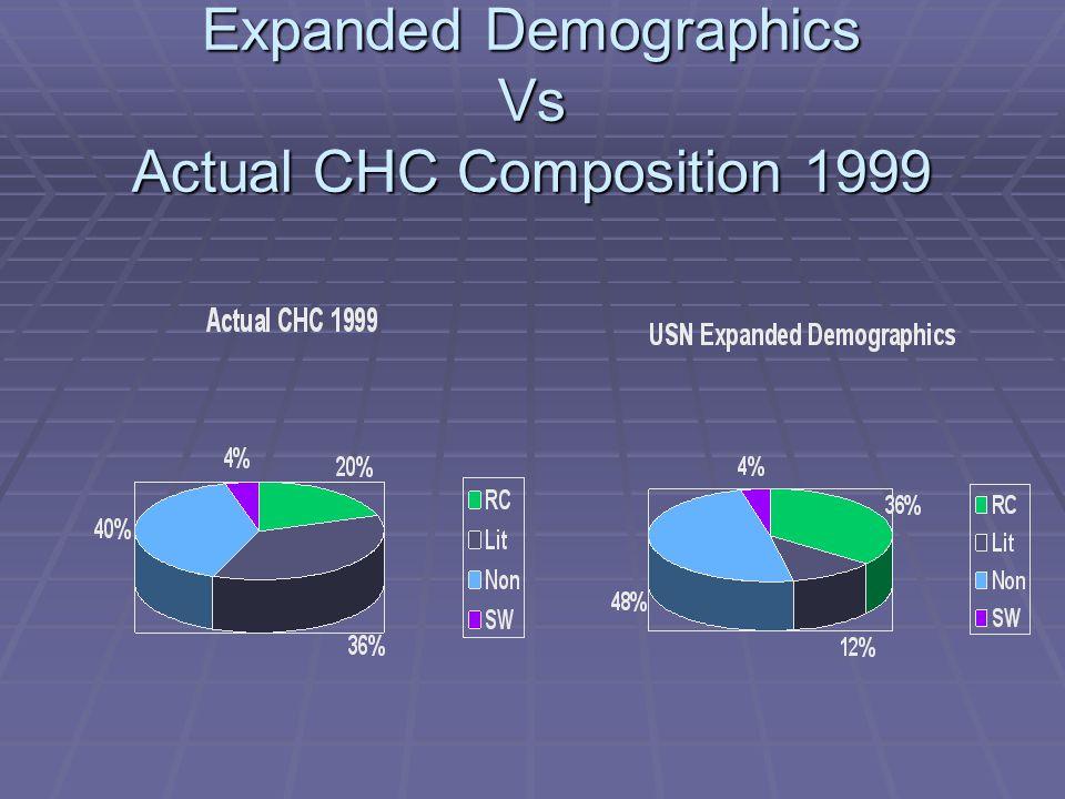 Expanded Demographics Vs Actual CHC Composition 1999