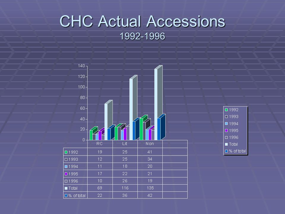 CHC Actual Accessions 1992-1996