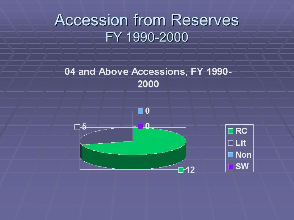 Accession from Reserves FY 1990-2000