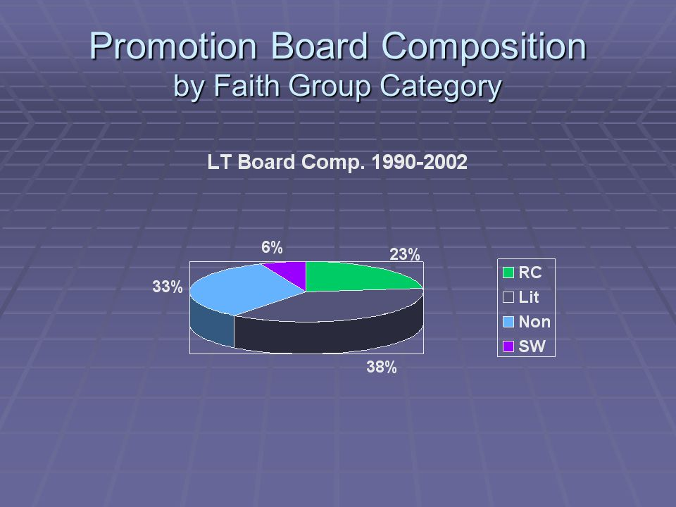 Promotion Board Composition by Faith Group Category