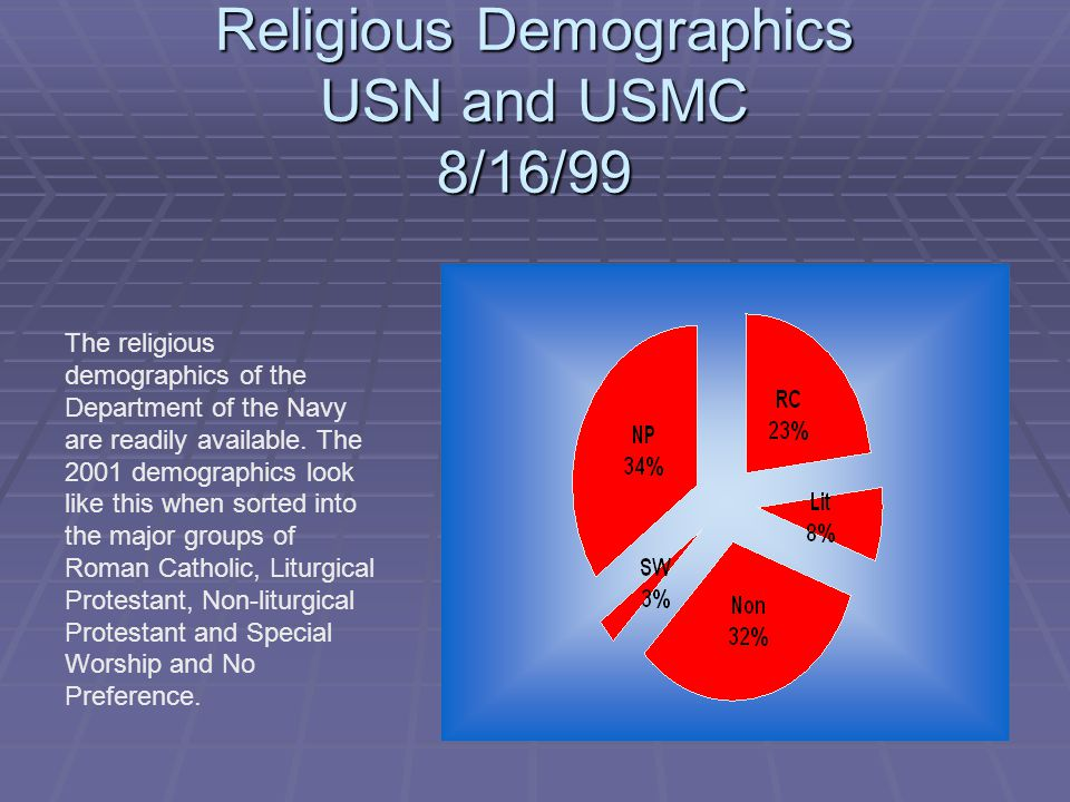 Religious Demographics USN and USMC 8/16/99 The religious demographics of the Department of the Navy are readily available.