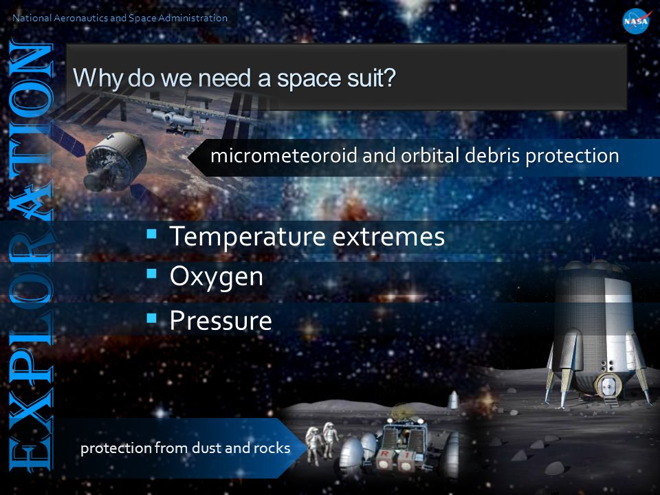 National Aeronautics and Space Administration EXPLORATION Why do we need a space suit? Temperature extremes Oxygen Pressure micrometeoroid and orbital