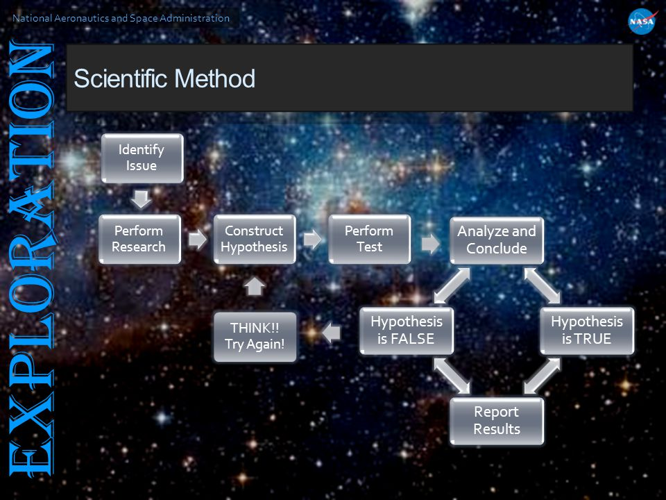 National Aeronautics and Space Administration EXPLORATION Scientific Method THINK!! Try Again!