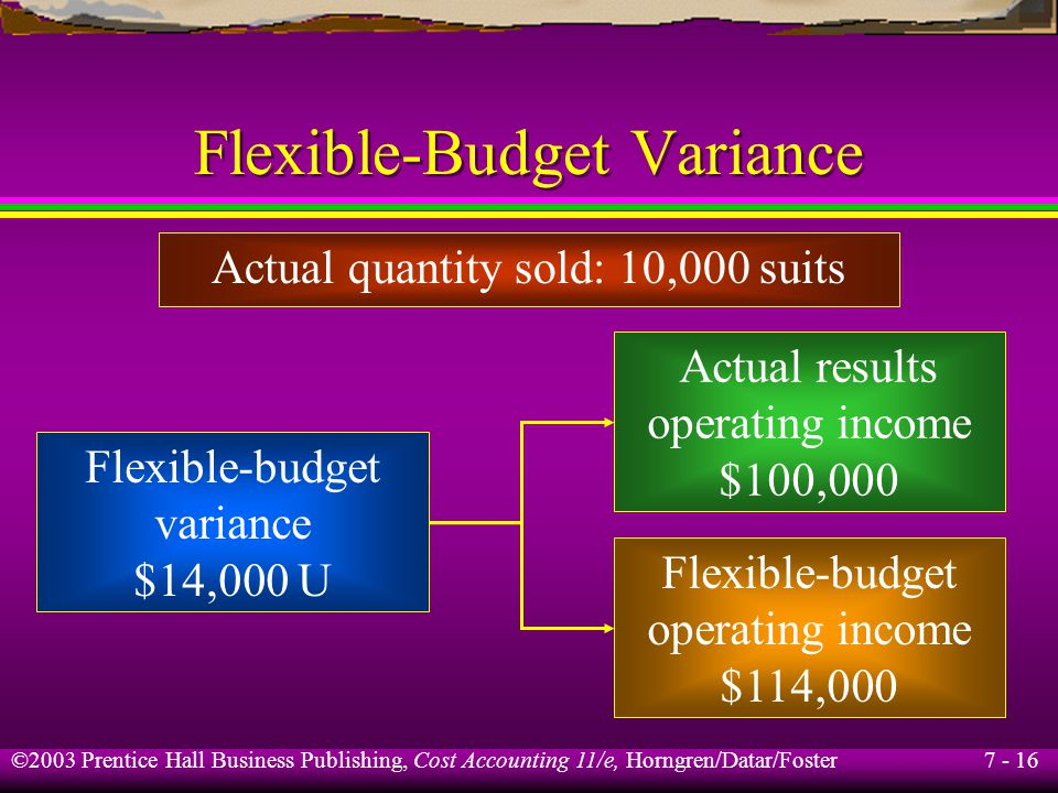 7 - 16 ©2003 Prentice Hall Business Publishing, Cost Accounting 11/e, Horngren/Datar/Foster Flexible-Budget Variance Actual quantity sold: 10,000 suits Flexible-budget variance $14,000 U Actual results operating income $100,000 Flexible-budget operating income $114,000