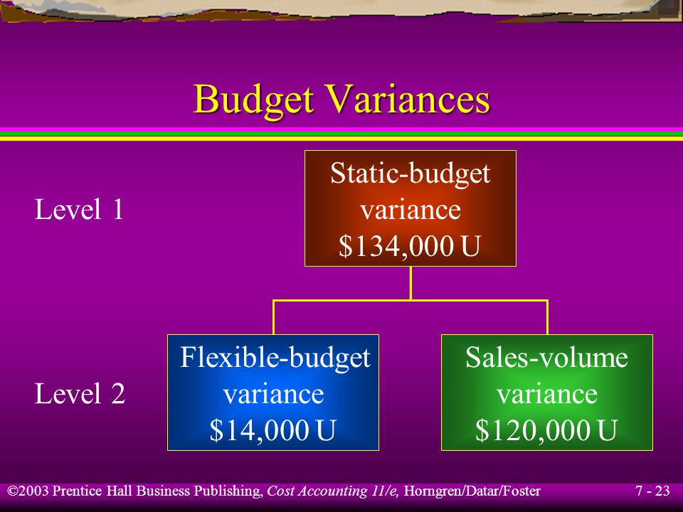 7 - 23 ©2003 Prentice Hall Business Publishing, Cost Accounting 11/e, Horngren/Datar/Foster Budget Variances Static-budget variance $134,000 U Flexible-budget variance $14,000 U Level 1 Sales-volume variance $120,000 U Level 2
