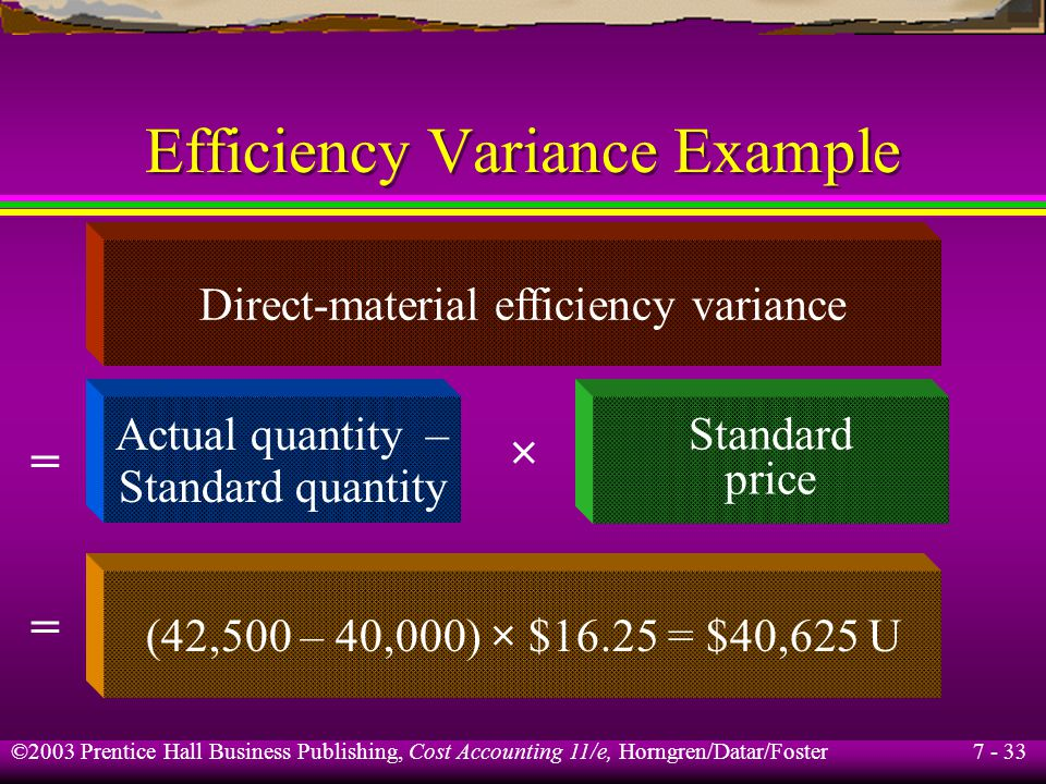 7 - 33 ©2003 Prentice Hall Business Publishing, Cost Accounting 11/e, Horngren/Datar/Foster Efficiency Variance Example Direct-material efficiency variance Actual quantity – Standard quantity × Standard price (42,500 – 40,000) × $16.25 = $40,625 U = =